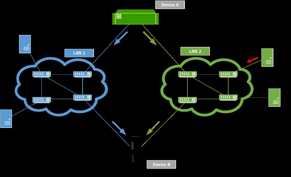 prp redundancy schema